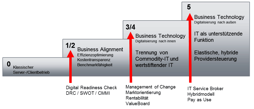 "Die IT-Organisation als ""two sided market"""