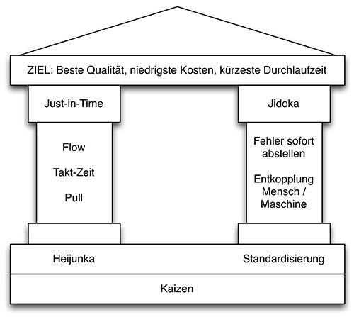 Das Toyota-Haus - Grundlage für Lean IT