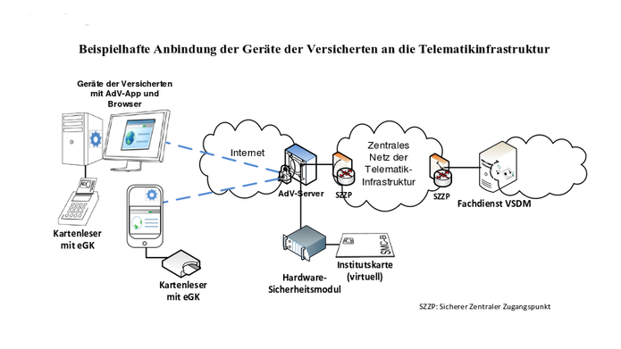 Eine virtuelle Institutionskarte soll auf einem Telematik-Server erzeugt werden und den mobilen Zugriff auf die Kartendaten freigeben. (Bild: gematik)